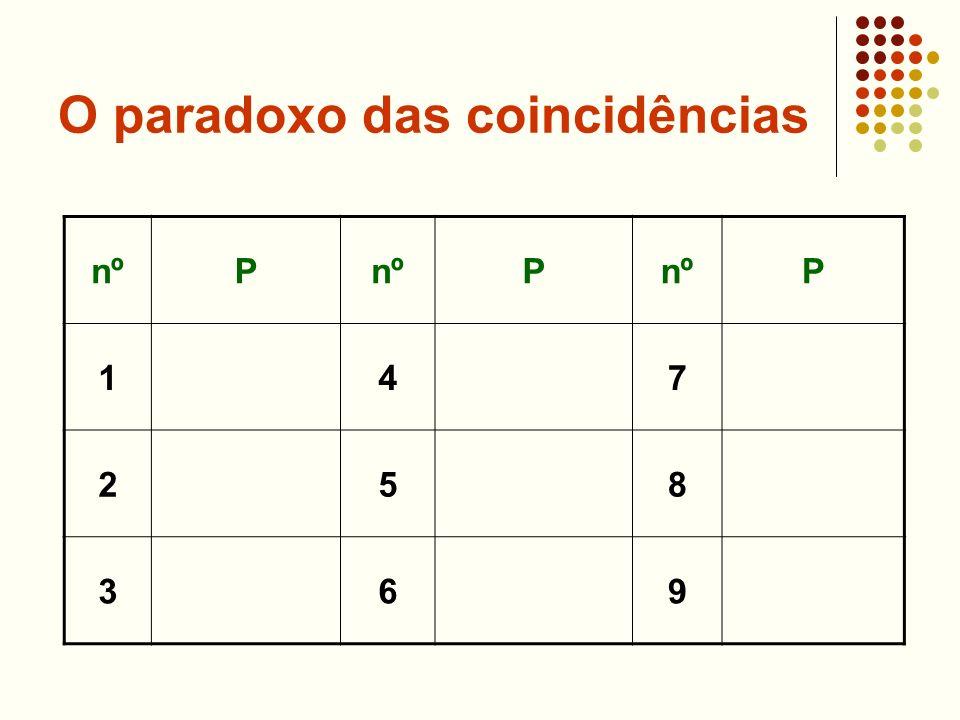 O paradoxo das coincidências