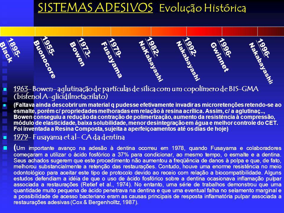 SISTEMAS ADESIVOS Evolução Histórica