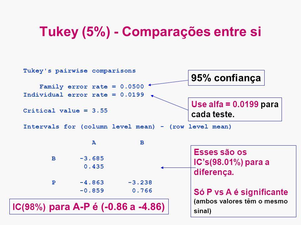 Tukey (5%) - Comparações entre si