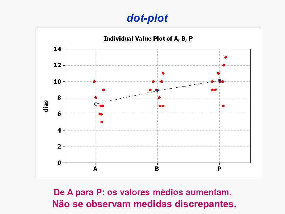 dot-plot Não se observam medidas discrepantes.
