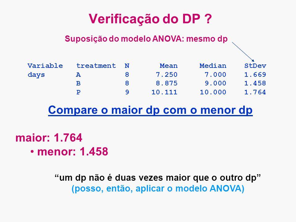 Verificação do DP Compare o maior dp com o menor dp maior: 1.764