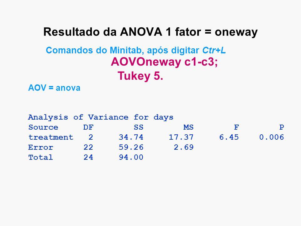 Resultado da ANOVA 1 fator = oneway