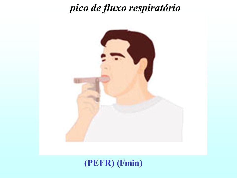pico de fluxo respiratório