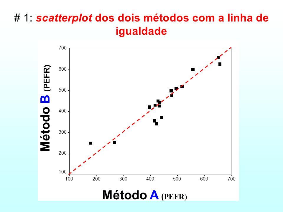 # 1: scatterplot dos dois métodos com a linha de igualdade