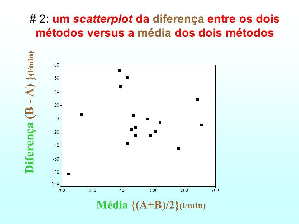 Diferença (B - A) }(l/min)