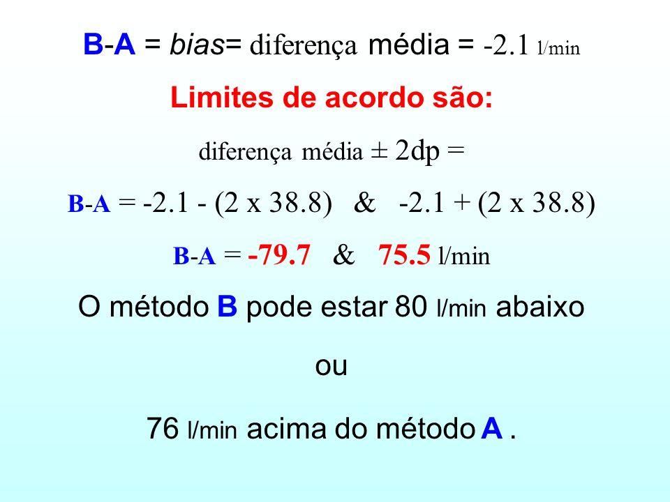 B-A = bias= diferença média = -2.1 l/min Limites de acordo são: