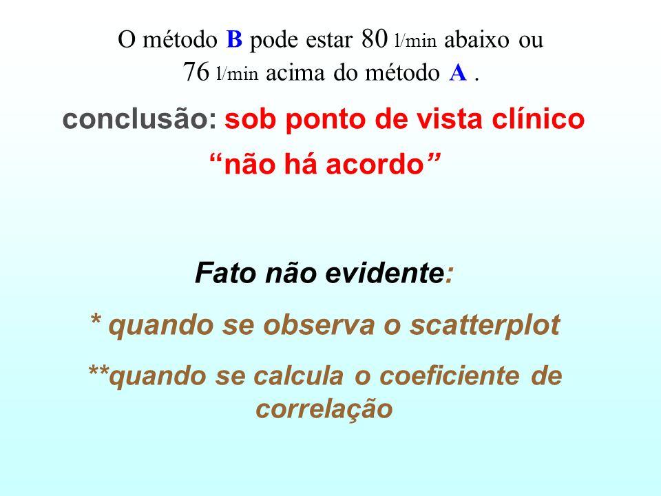 conclusão: sob ponto de vista clínico não há acordo