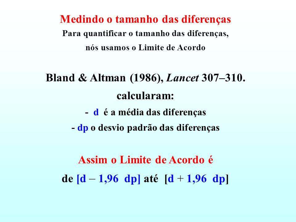 Medindo o tamanho das diferenças