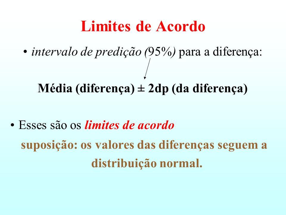 Média (diferença) ± 2dp (da diferença)