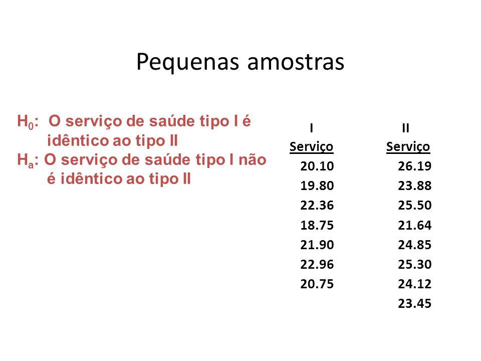 Pequenas amostras H0: O serviço de saúde tipo I é idêntico ao tipo II