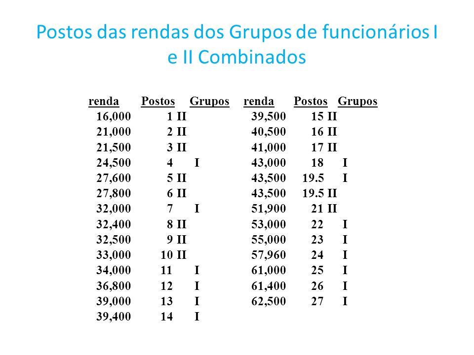 Postos das rendas dos Grupos de funcionários I e II Combinados