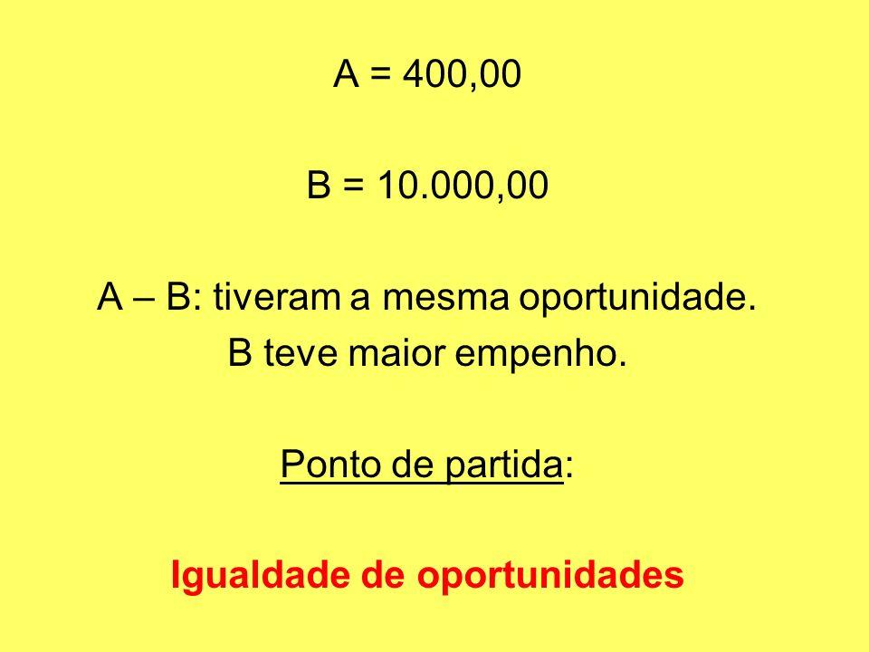 Igualdade de oportunidades