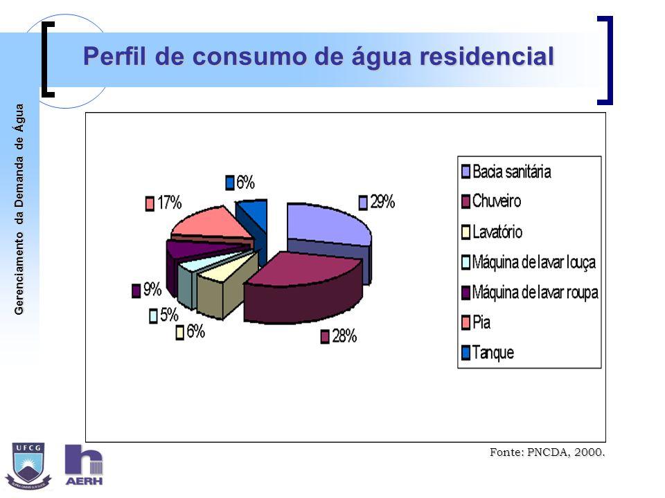Perfil de consumo de água residencial