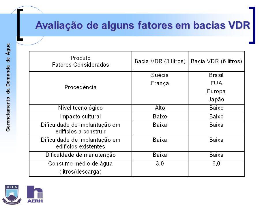 Avaliação de alguns fatores em bacias VDR