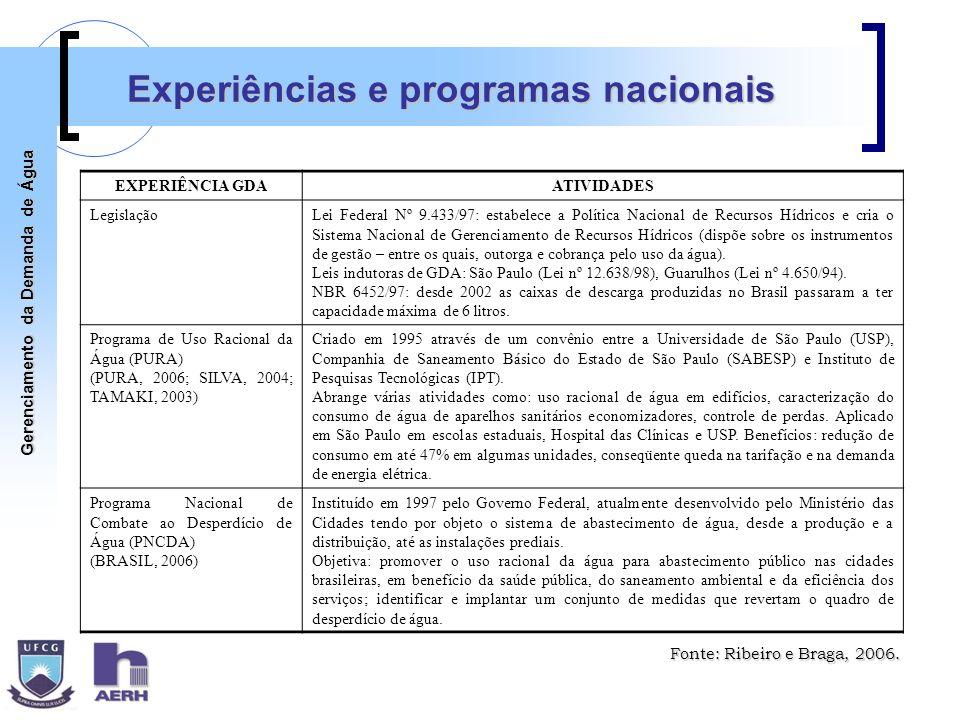 Experiências e programas nacionais