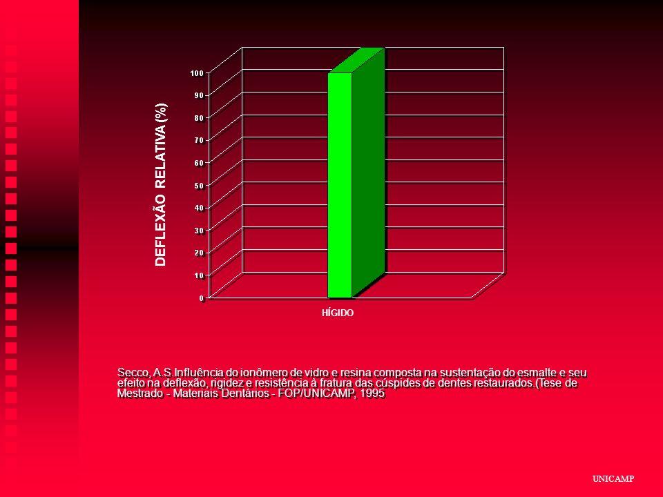 DEFLEXÃO RELATIVA (%) HÍGIDO.