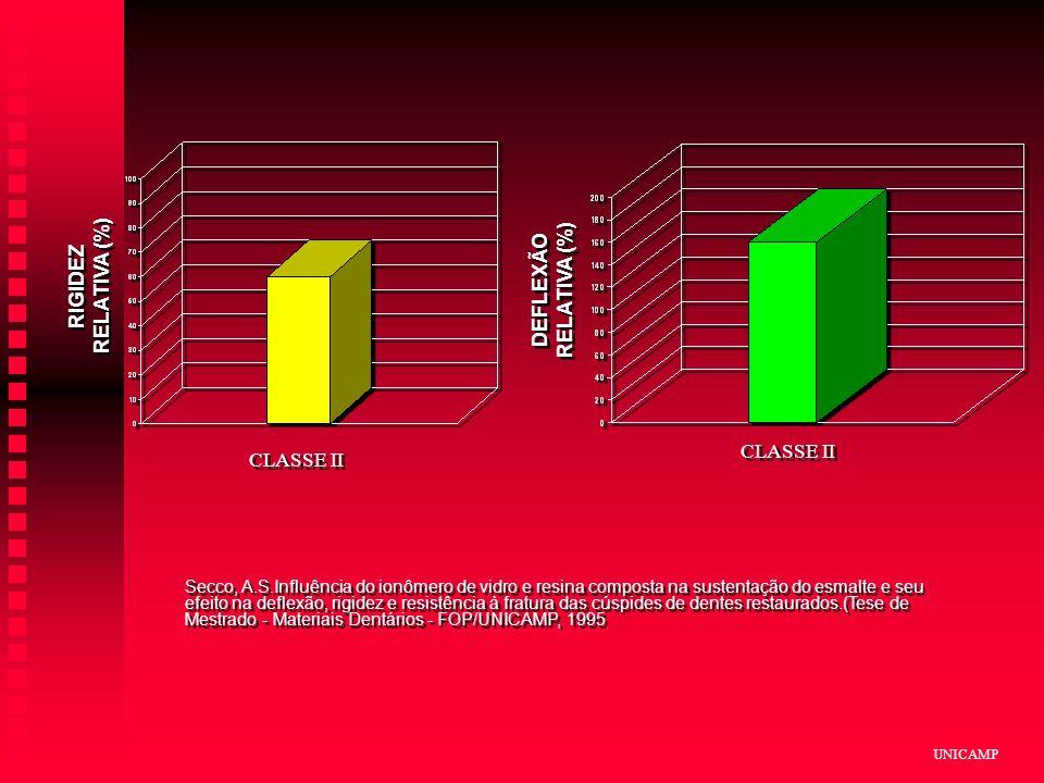 RIGIDEZ RELATIVA (%) DEFLEXÃO RELATIVA (%)
