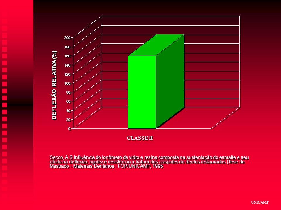 DEFLEXÃO RELATIVA (%) CLASSE II