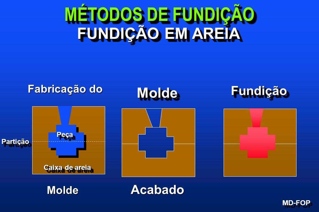 MÉTODOS DE FUNDIÇÃO FUNDIÇÃO EM AREIA Molde Fundição Acabado