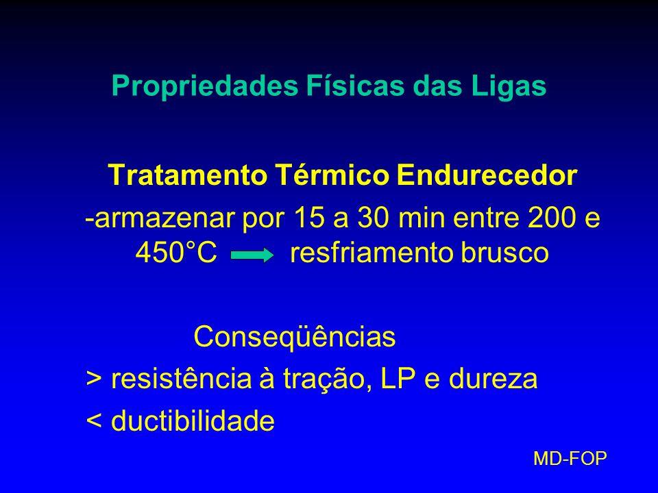 Propriedades Físicas das Ligas