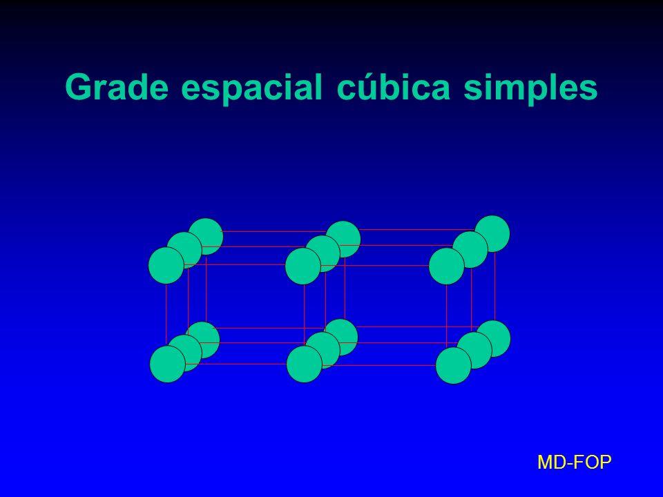 Grade espacial cúbica simples