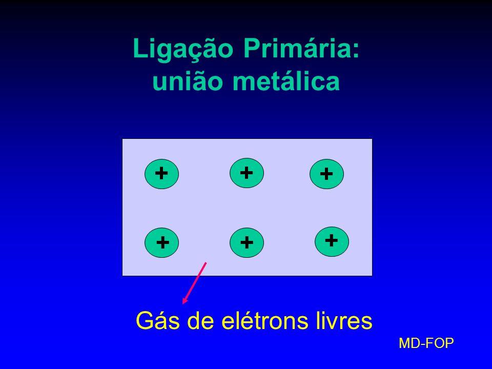 Ligação Primária: união metálica