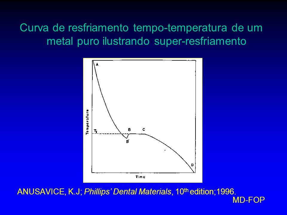 Curva de resfriamento tempo-temperatura de um metal puro ilustrando super-resfriamento