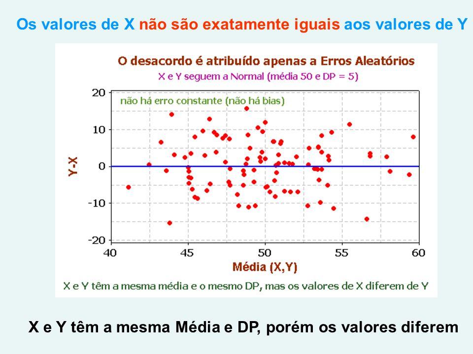 Os valores de X não são exatamente iguais aos valores de Y