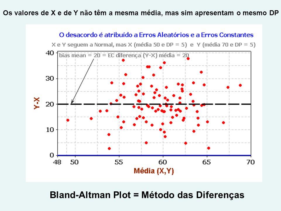 Bland-Altman Plot = Método das Diferenças