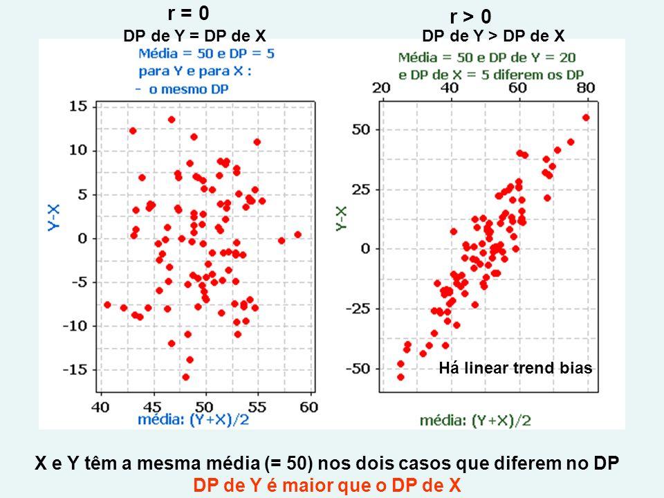 r = 0 r > 0. DP de Y = DP de X. DP de Y > DP de X. Há linear trend bias. X e Y têm a mesma média (= 50) nos dois casos que diferem no DP.