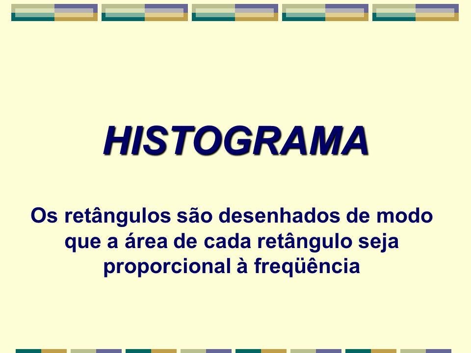 HISTOGRAMA Os retângulos são desenhados de modo que a área de cada retângulo seja proporcional à freqüência.