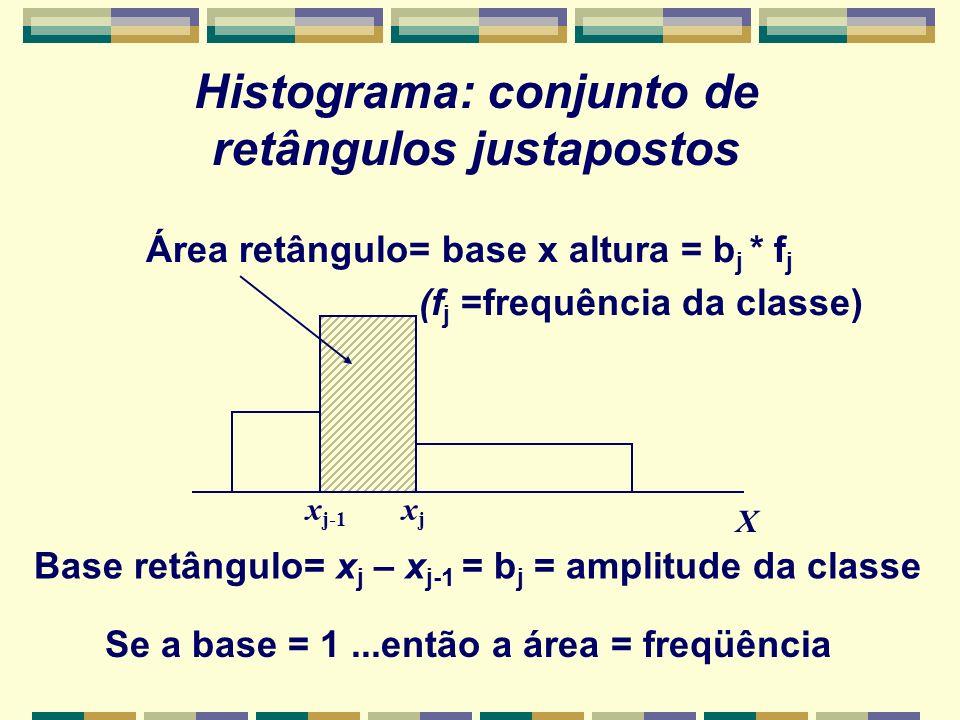 Histograma: conjunto de retângulos justapostos