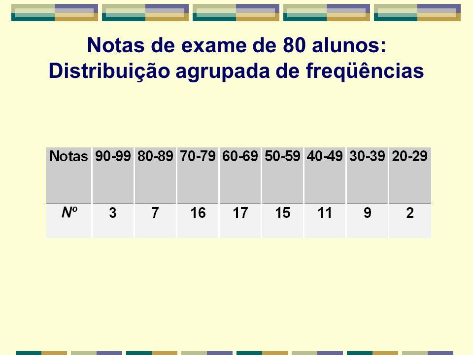 Notas de exame de 80 alunos: Distribuição agrupada de freqüências