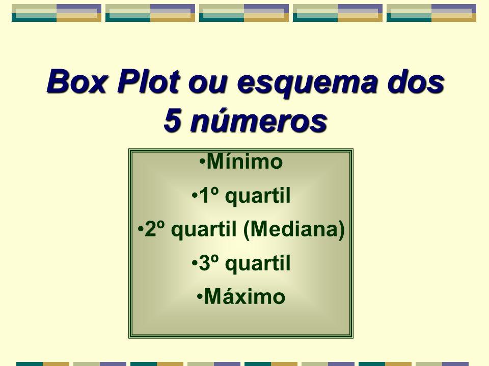 Box Plot ou esquema dos 5 números