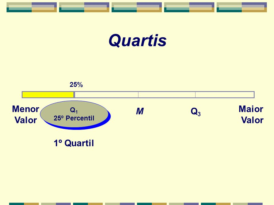 Quartis 25% Menor Valor Q1 25º Percentil Maior Valor M Q3 1º Quartil