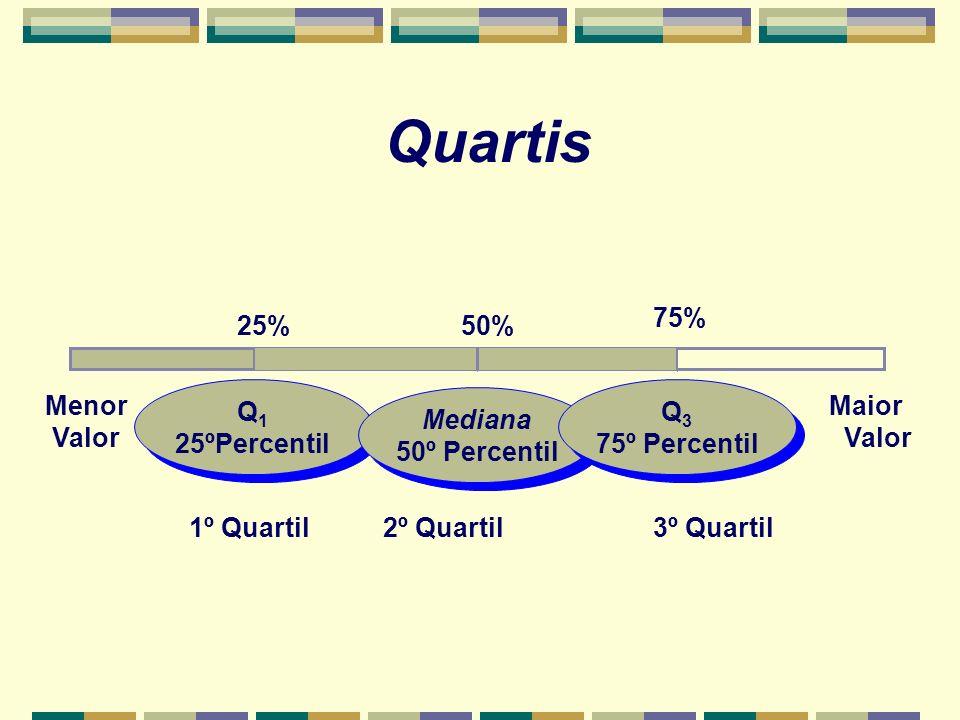 Quartis 75% 25% 50% Menor Valor Q1 25ºPercentil Q1 Q3 75º Percentil