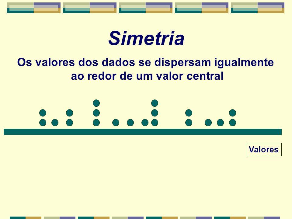 Simetria Os valores dos dados se dispersam igualmente