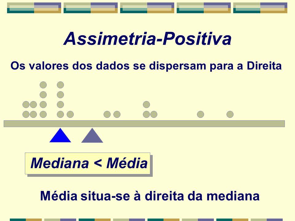 Assimetria-Positiva Mediana < Média