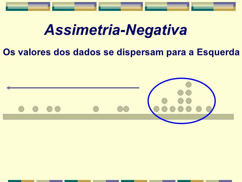 Assimetria-Negativa Os valores dos dados se dispersam para a Esquerda