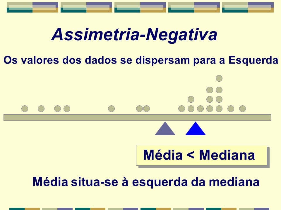 Assimetria-Negativa Média < Mediana