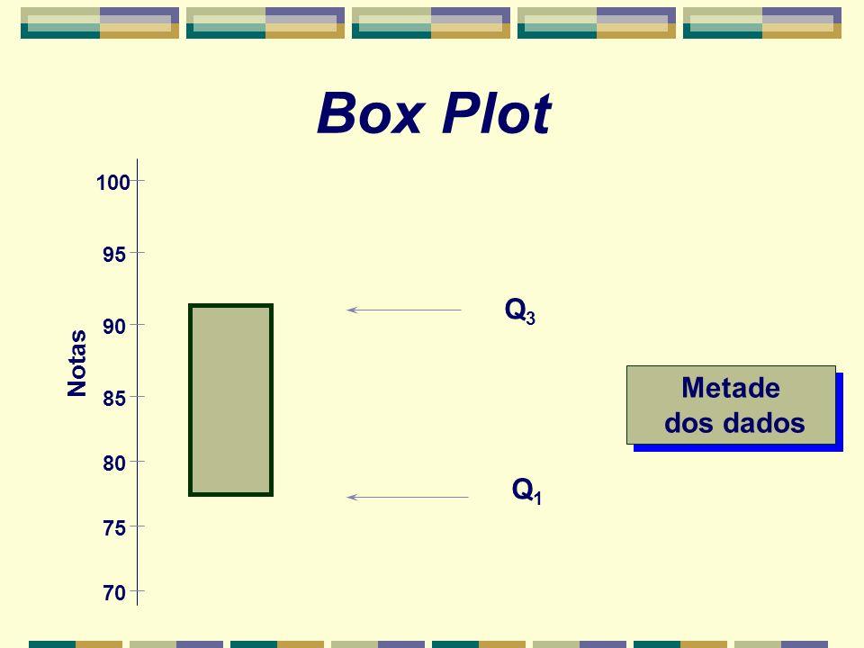Box Plot 100 95 Q3 90 Notas Metade dos dados 85 80 Q1 75 70