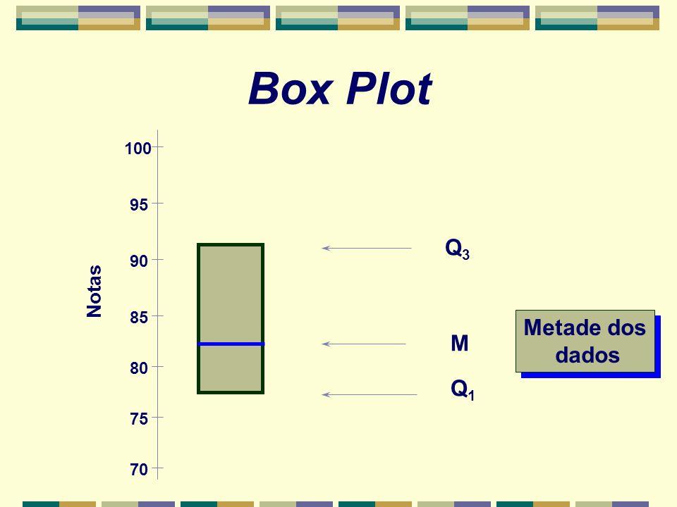 Box Plot 100 95 Q3 90 Notas 85 Metade dos dados M 80 Q1 75 70