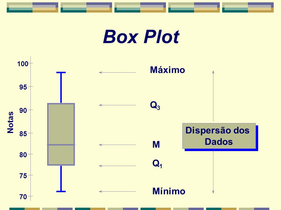 Box Plot Máximo Q3 Dispersão dos Dados M Q1 Mínimo Notas 100 95 90 85
