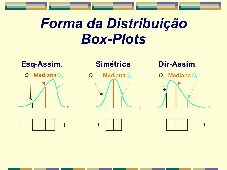 Forma da Distribuição Box-Plots