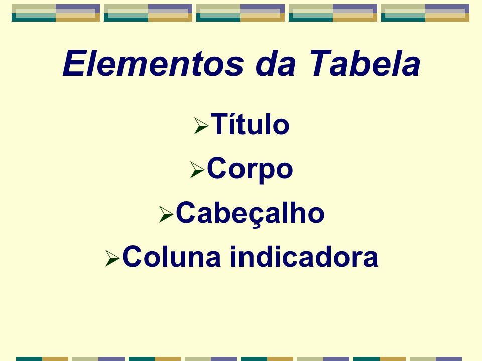 Elementos da Tabela Título Corpo Cabeçalho Coluna indicadora