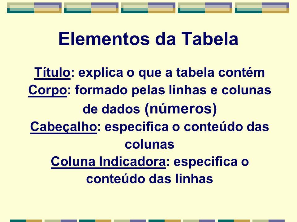 Elementos da Tabela Título: explica o que a tabela contém