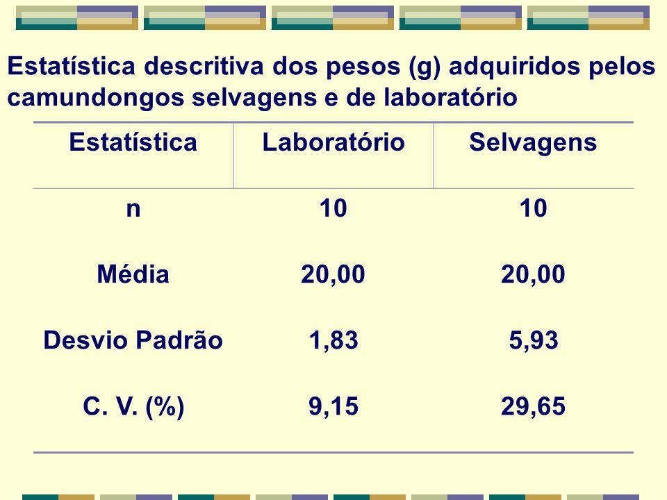 Estatística descritiva dos pesos (g) adquiridos pelos camundongos selvagens e de laboratório