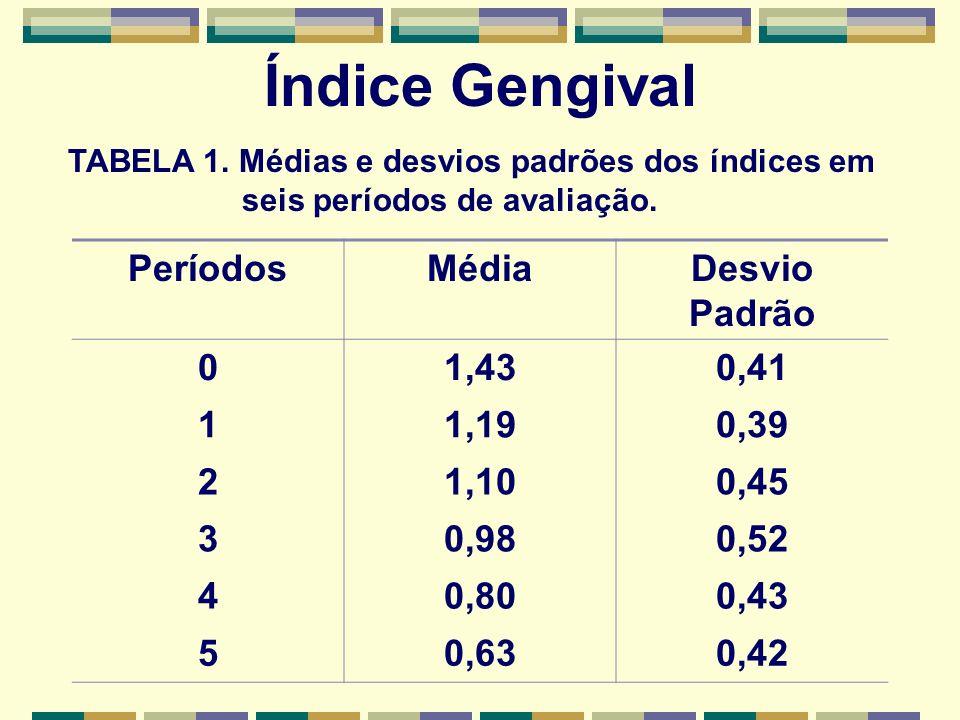 Índice Gengival Períodos Média Desvio Padrão 1,43 0,41 1 1,19 0,39 2