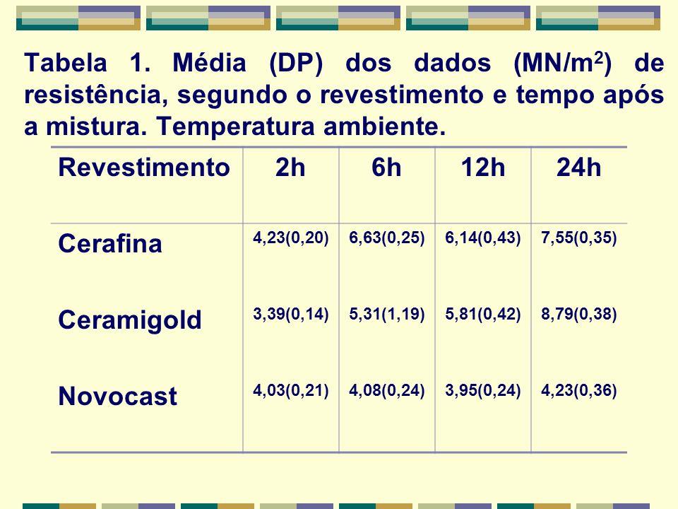 Tabela 1. Média (DP) dos dados (MN/m2) de resistência, segundo o revestimento e tempo após a mistura. Temperatura ambiente.