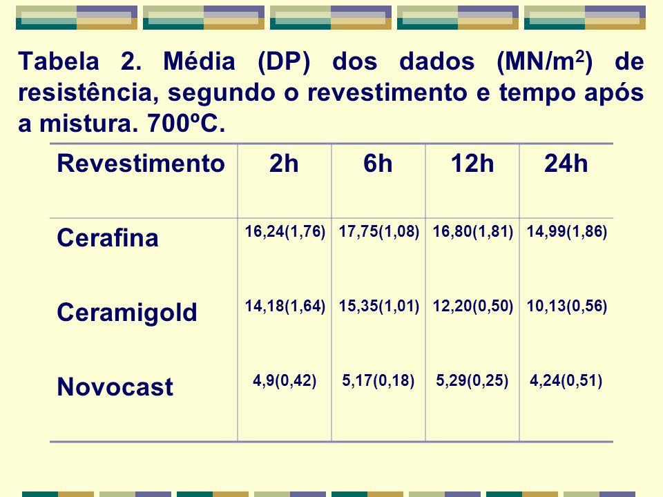 Tabela 2. Média (DP) dos dados (MN/m2) de resistência, segundo o revestimento e tempo após a mistura. 700ºC.